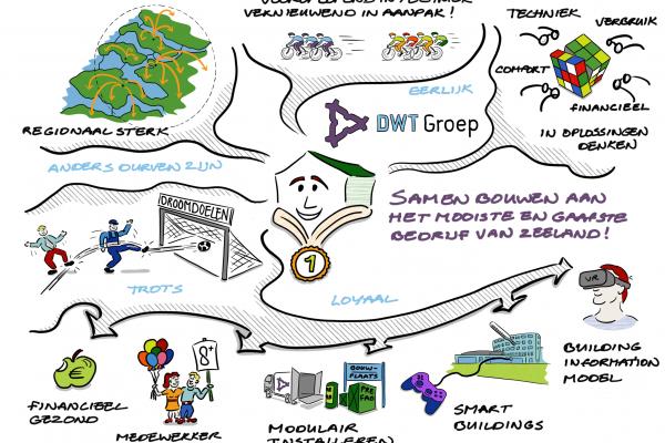 Visualisatie visie DWT def